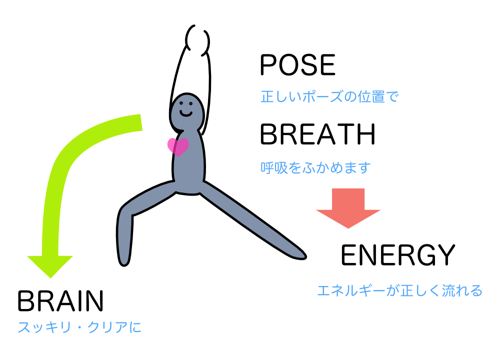 yoga_brain_energy