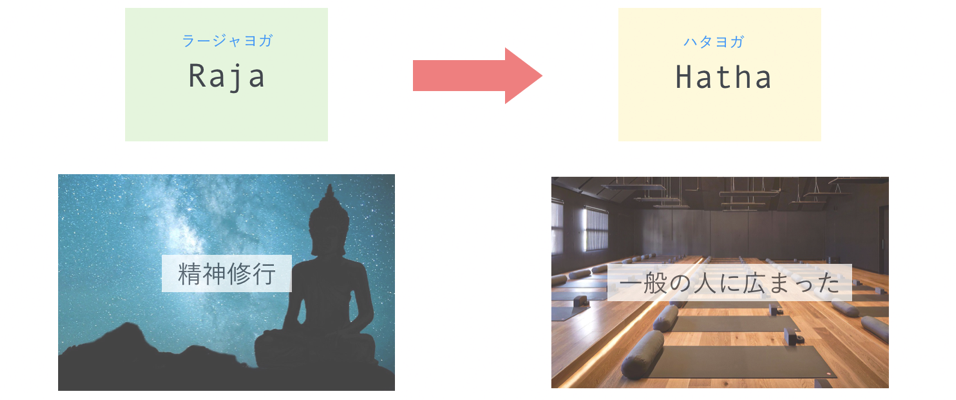 Kind of yoga 04