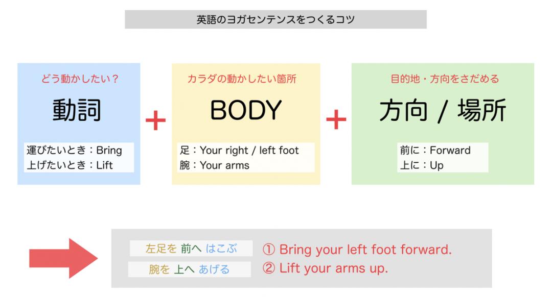yoga_english_learning